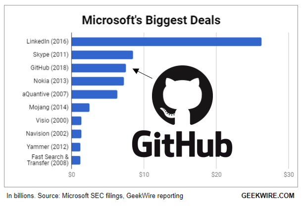 GitHub is one of Microsoft's biggest deals