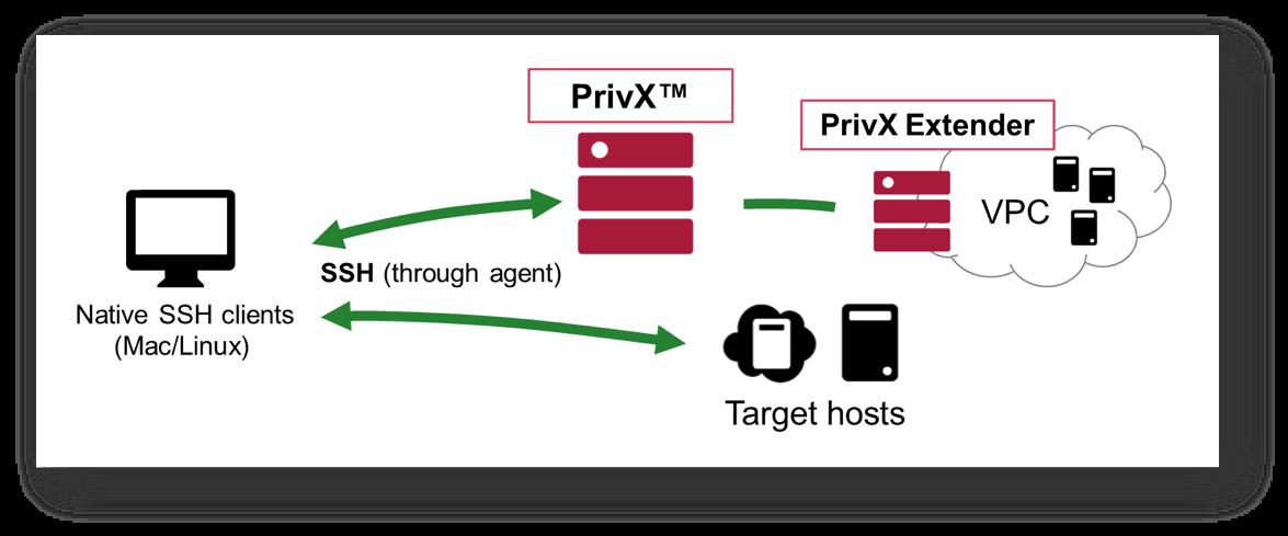 PrivX_client_extender