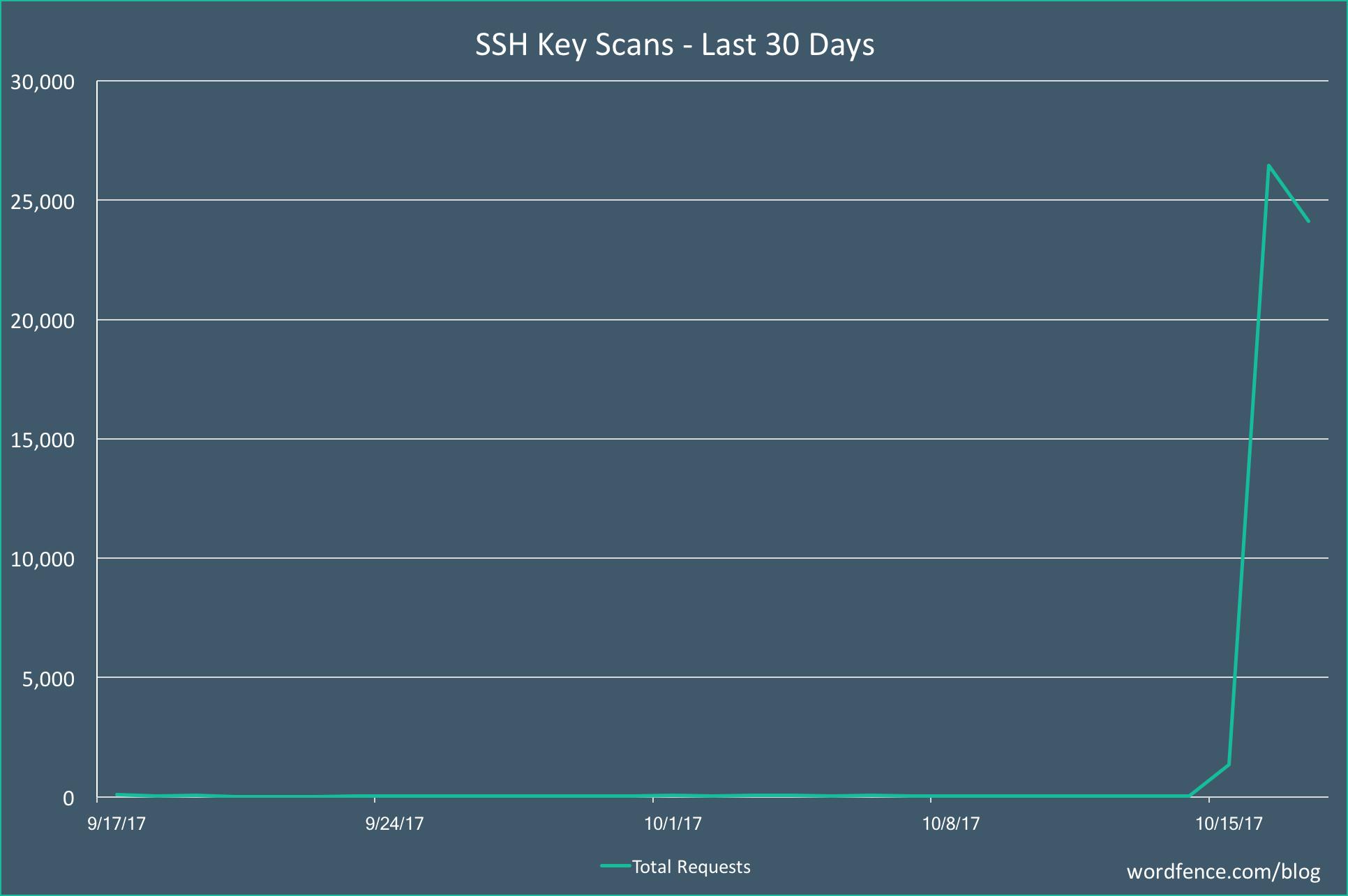 ssh_key_scans-1.png